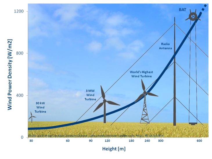 High Altitude Wind